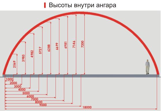 Арочные ангары Воронеж