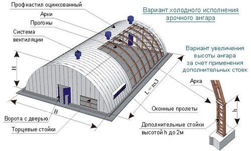 Каркасный арочный ангар Воронеж