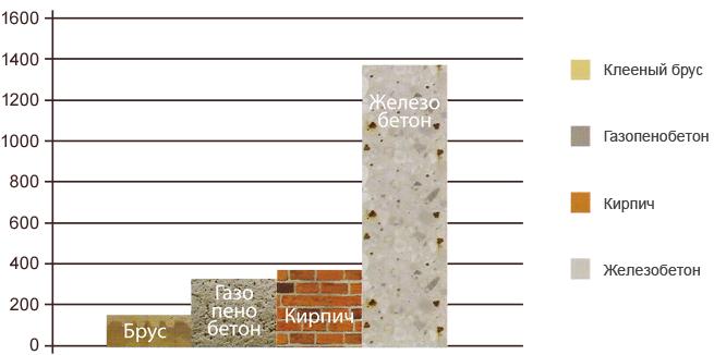 Проекты домов из бруса 8х9