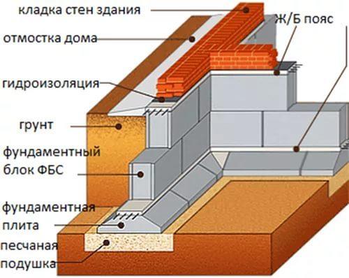 Фундамент из блоков ФБС в Воронеже