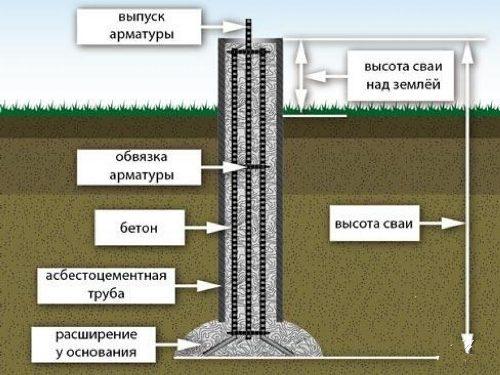 Фундамент из буронабивных свай в Воронеже